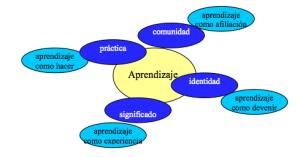 20130829-IrisAtma-01-blog-TeoriaSocialAprendizaje